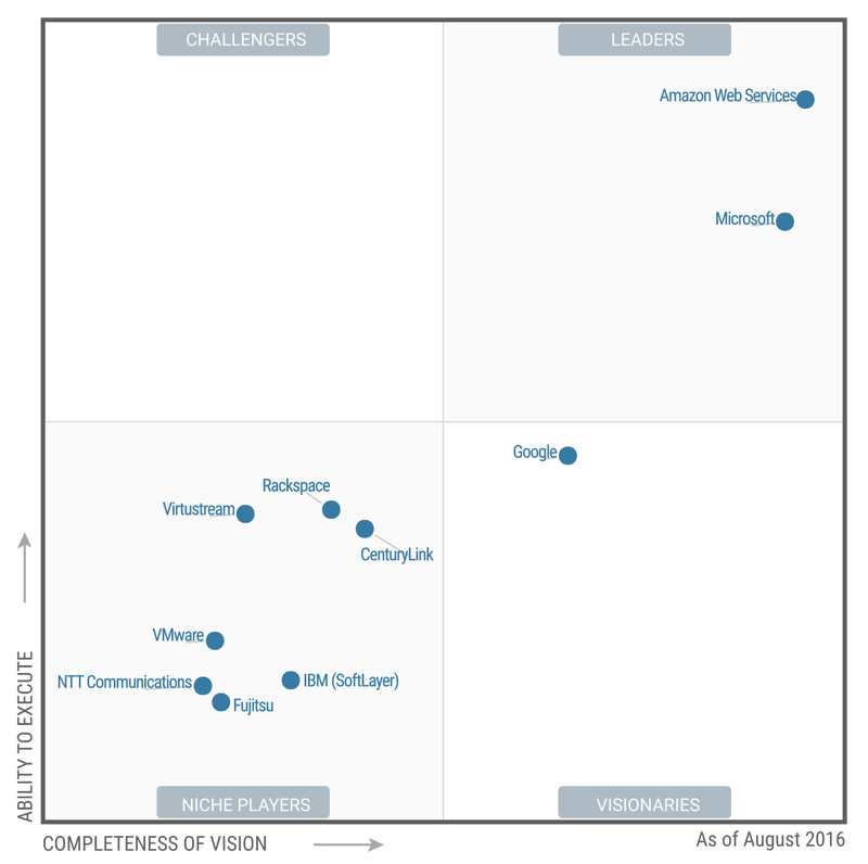 Image result for cloud magic quadrant 2016