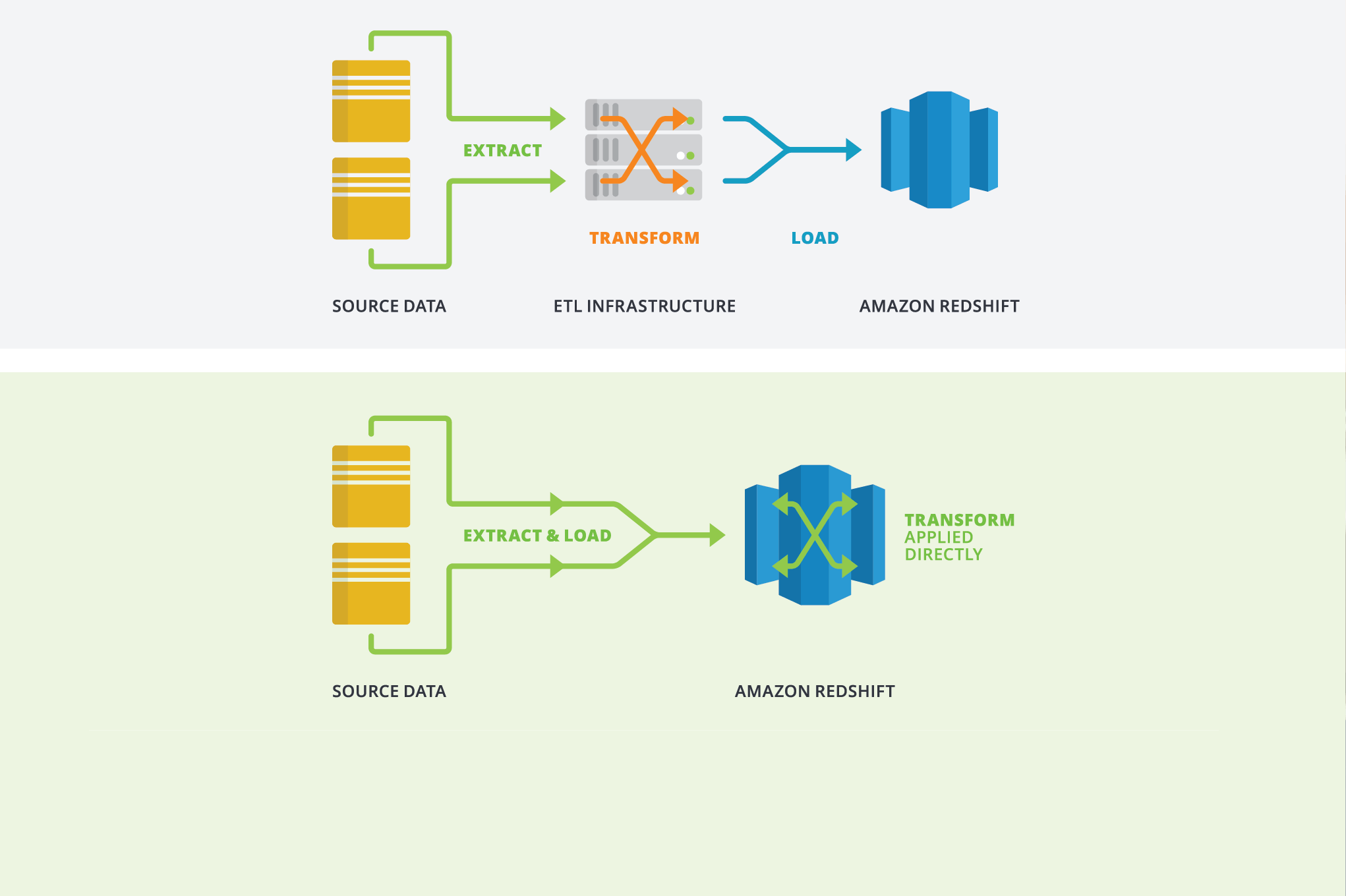 matillion-etl-elt-diagram-blog-01