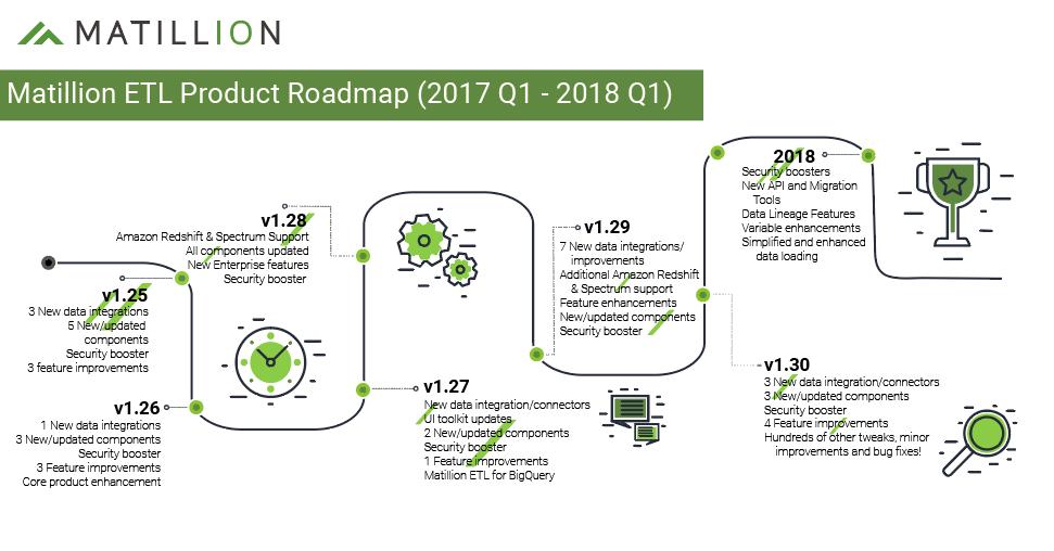 Matillion 2017 Roadmap Blog Picture